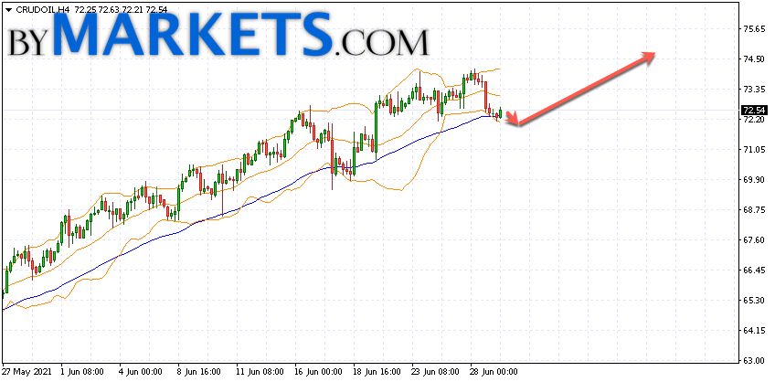 WTI crude oil forecast and analysis on June 30, 2021