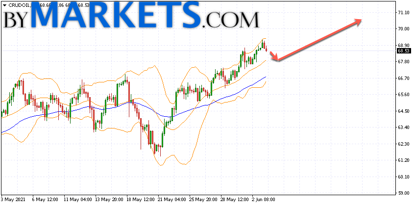 WTI crude oil forecast and analysis on June 4, 2021