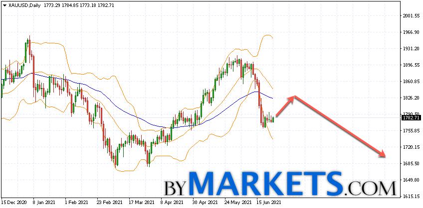 XAU/USD forecast on June 28 — July 2, 2021