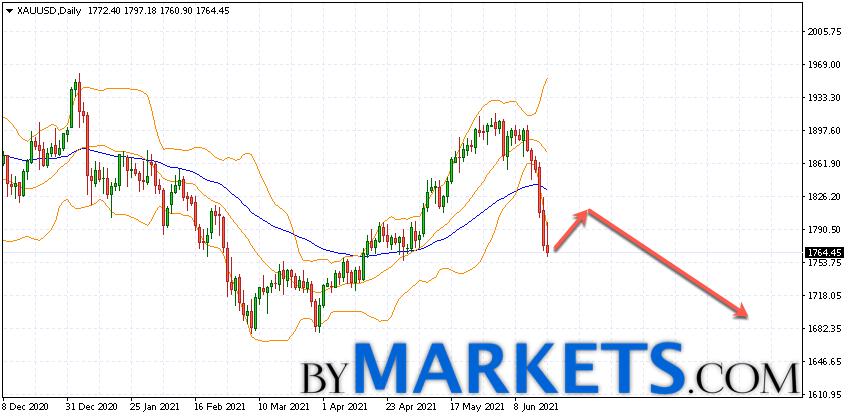 XAU/USD weekly forecast on June 21 — 25, 2021