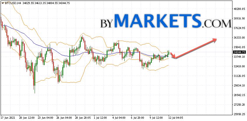Bitcoin (BTC/USD) forecast and analysis on July 13, 2021