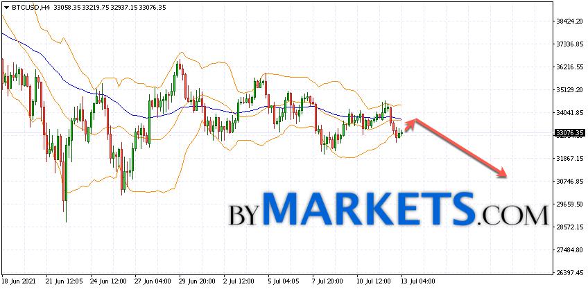 Bitcoin (BTC/USD) forecast and analysis on July 14, 2021
