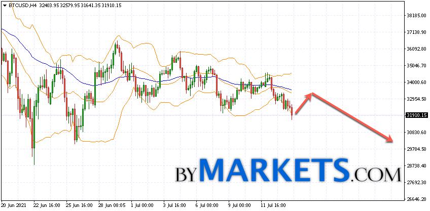 Bitcoin (BTC/USD) forecast and analysis on July 15, 2021