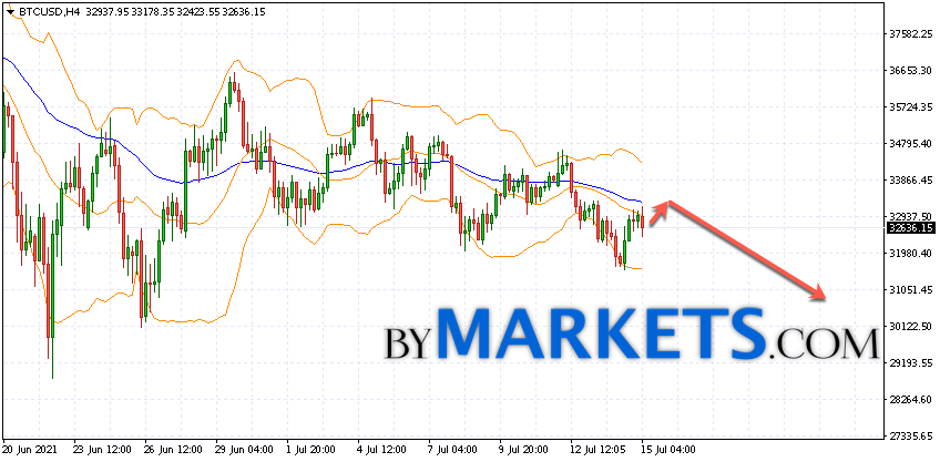 Bitcoin (BTC/USD) forecast and analysis on July 16, 2021