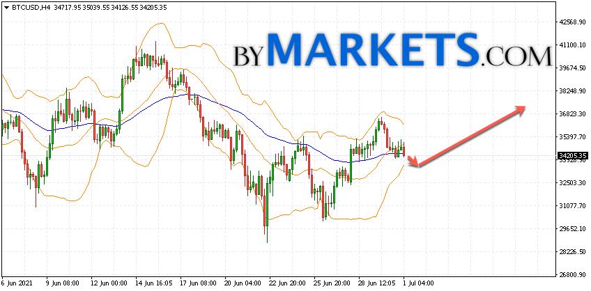 Bitcoin (BTC/USD) forecast and analysis on July 2, 2021