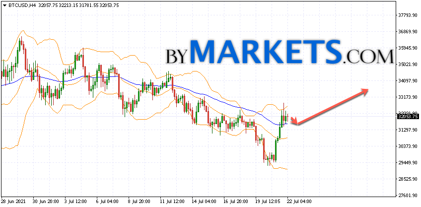 Bitcoin (BTC/USD) forecast and analysis on July 23, 2021