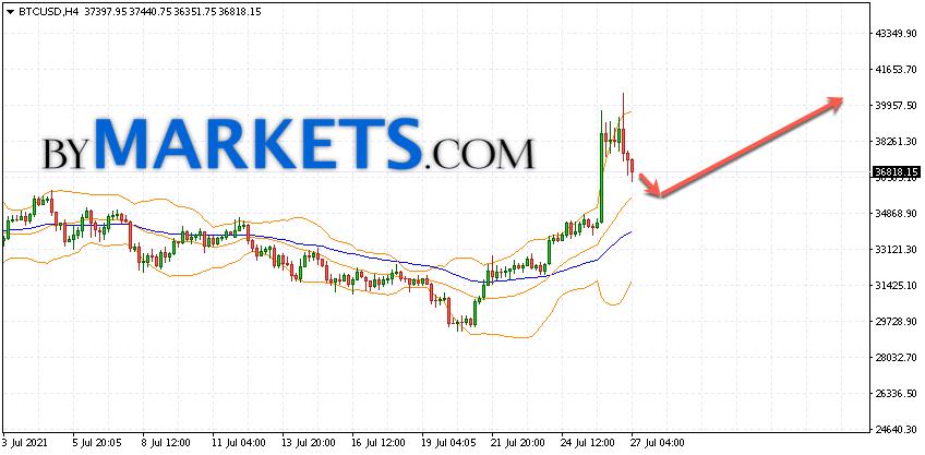 Bitcoin (BTC/USD) forecast and analysis on July 28, 2021