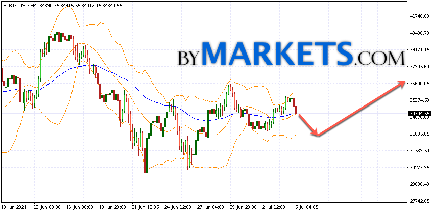 Bitcoin (BTC/USD) forecast and analysis on July 6, 2021