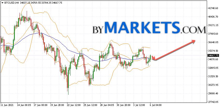 Bitcoin (BTC/USD) forecast and analysis on July 7, 2021