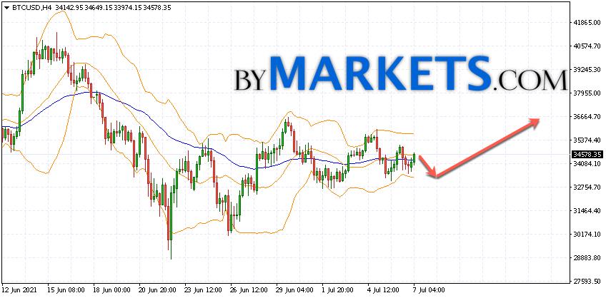Bitcoin (BTC/USD) forecast and analysis on July 8, 2021