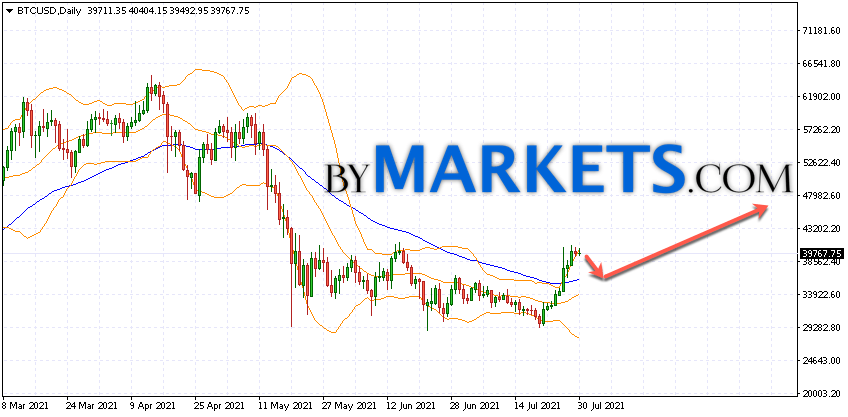 Bitcoin (BTCUSD) forecast on August 2 — 8, 2021