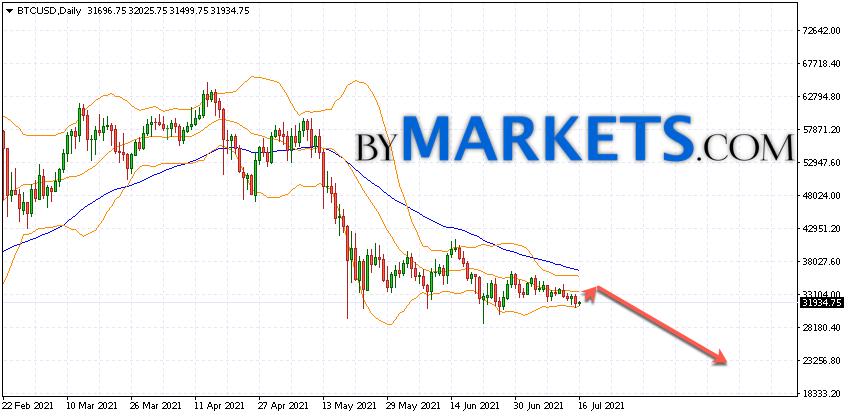 Bitcoin (BTCUSD) forecast on July 19 — 25, 2021