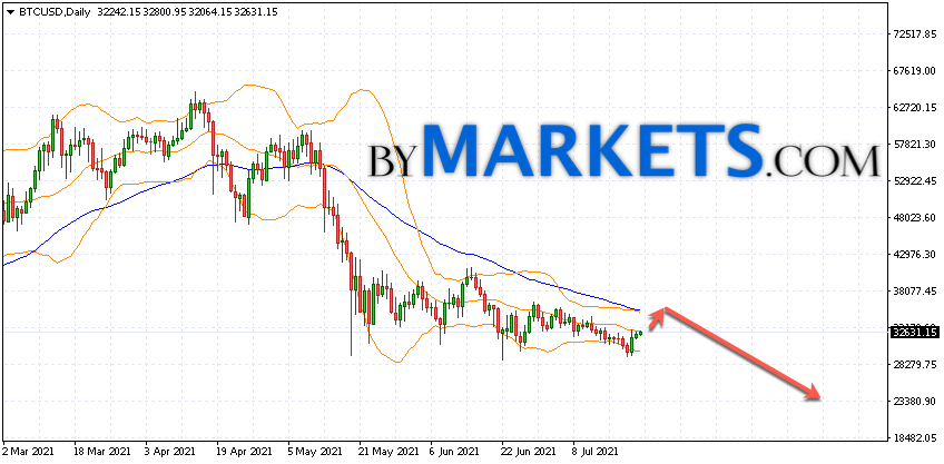 Bitcoin (BTCUSD) forecast on July 26 — August 1, 2021