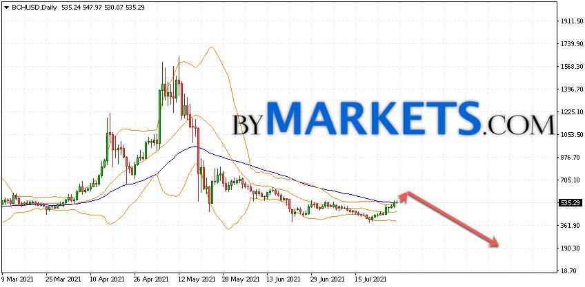 Bitcoin Cash (BCHUSD) forecast on August 2 — 8, 2021