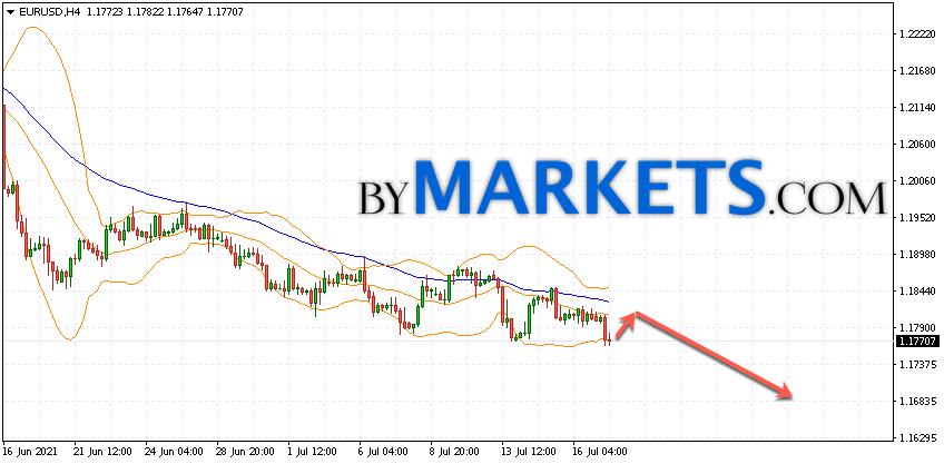 EUR/USD forecast Euro Dollar on July 20, 2021