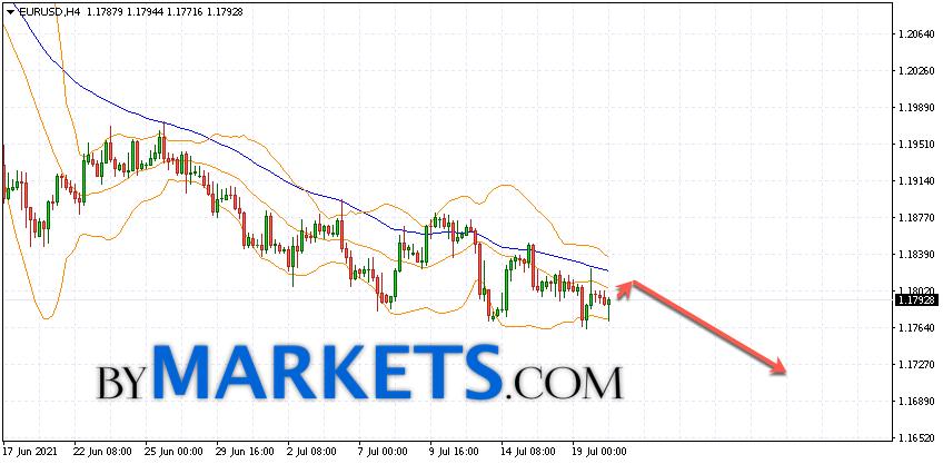 EUR/USD forecast Euro Dollar on July 21, 2021