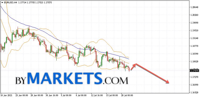 EUR/USD forecast Euro Dollar on July 22, 2021