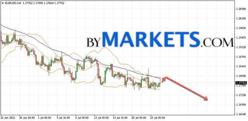 EUR/USD forecast Euro Dollar on July 27, 2021
