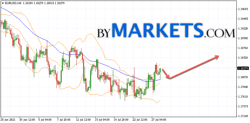 EUR/USD forecast Euro Dollar on July 29, 2021