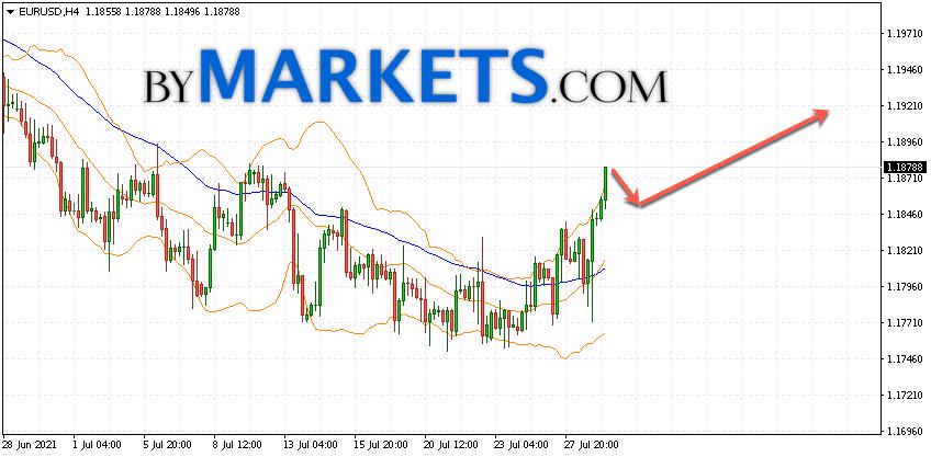 EUR/USD forecast Euro Dollar on July 30, 2021