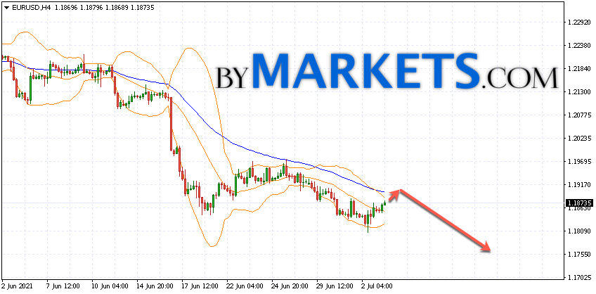 EUR/USD forecast Euro Dollar on July 6, 2021