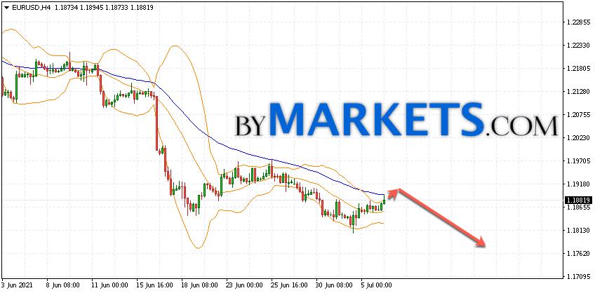 EUR/USD forecast Euro Dollar on July 7, 2021