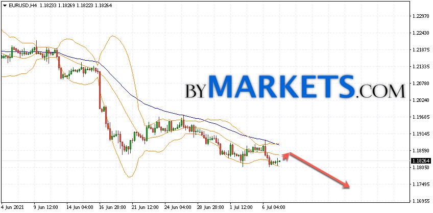 EUR/USD forecast Euro Dollar on July 8, 2021