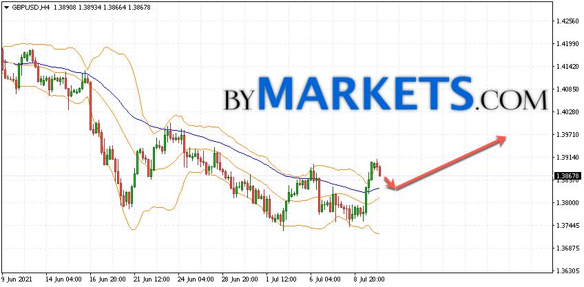 GBP/USD forecast Pound Dollar on July 13, 2021