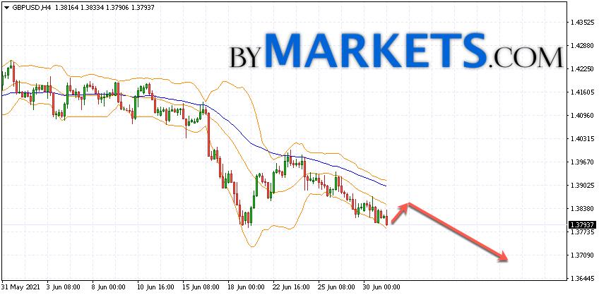 GBP/USD forecast Pound Dollar on July 2, 2021