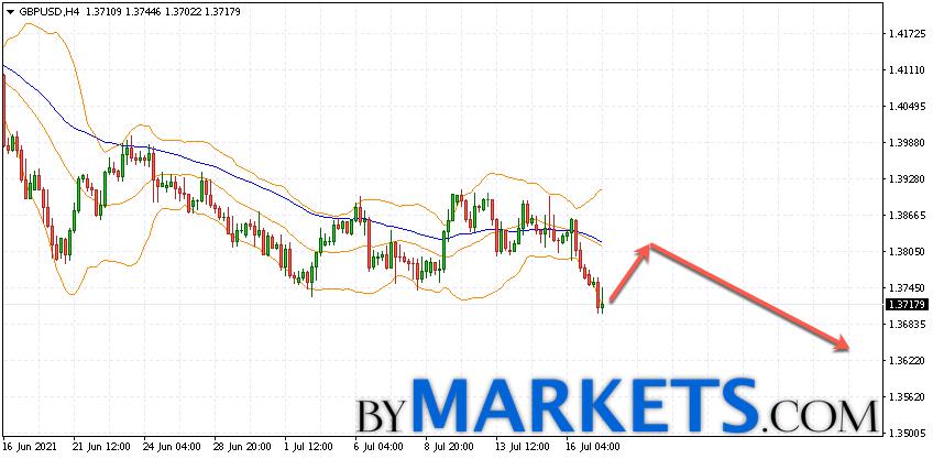 GBP/USD forecast Pound Dollar on July 20, 2021GBP/USD forecast Pound Dollar on July 20, 2021
