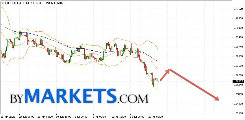 GBP/USD forecast Pound Dollar on July 22, 2021