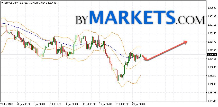 GBP/USD forecast Pound Dollar on July 27, 2021