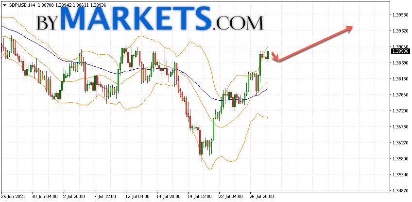 GBP/USD forecast Pound Dollar on July 29, 2021