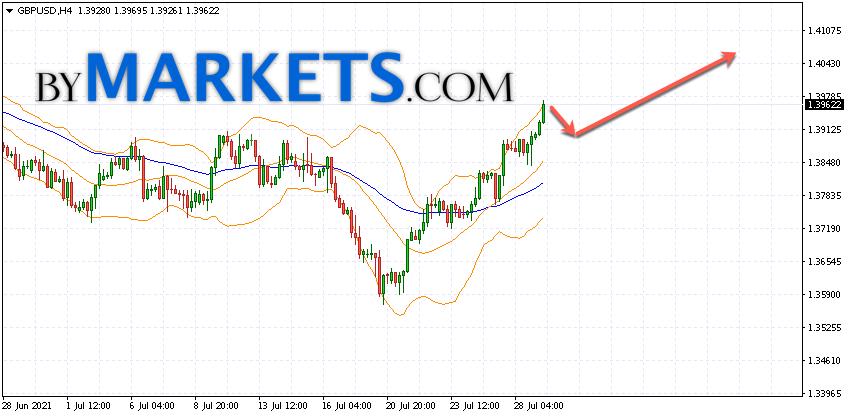 GBP/USD forecast Pound Dollar on July 30, 2021