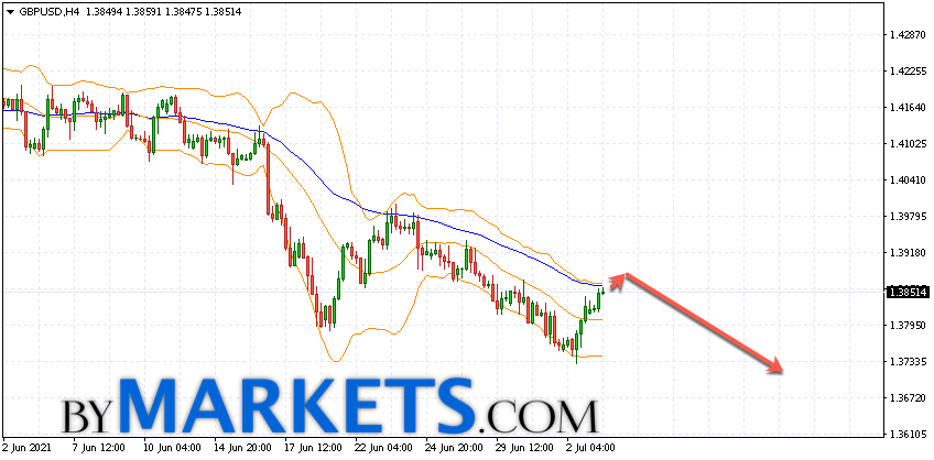 GBP/USD forecast Pound Dollar on July 6, 2021
