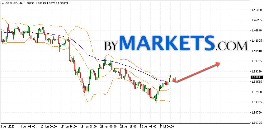 GBP/USD forecast Pound Dollar on July 7, 2021
