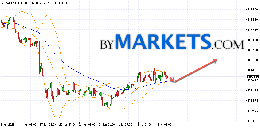 GOLD forecast and XAU/USD analysis on July 13, 2021