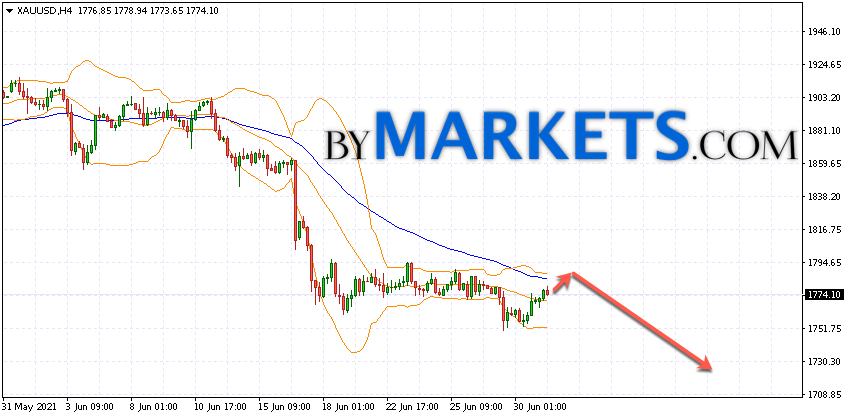 GOLD forecast and XAU/USD analysis on July 2, 2021
