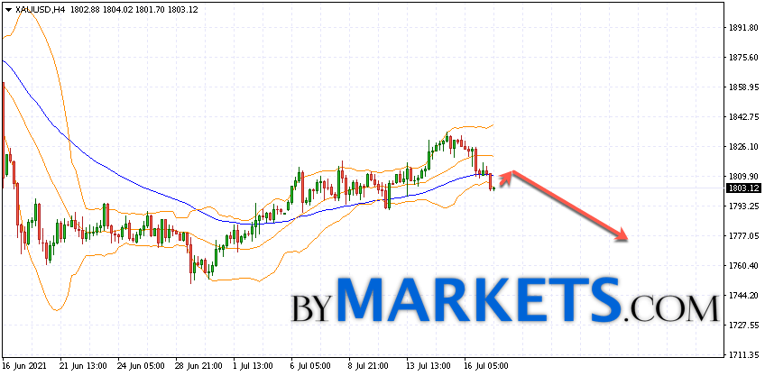 GOLD forecast and XAU/USD analysis on July 20, 2021GOLD forecast and XAU/USD analysis on July 20, 2021