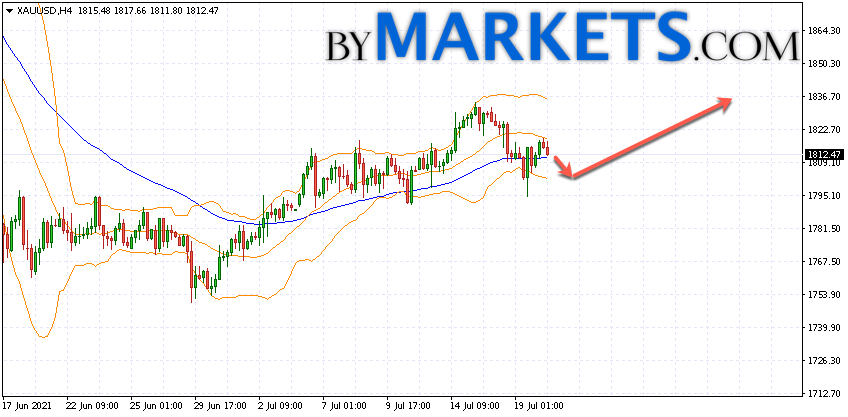 GOLD forecast and XAU/USD analysis on July 21, 2021