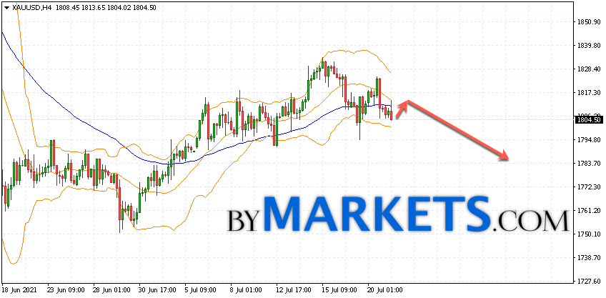 GOLD forecast and XAU/USD analysis on July 22, 2021