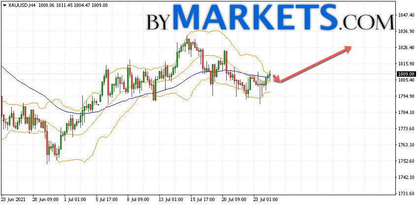 GOLD forecast and XAU/USD analysis on July 27, 2021