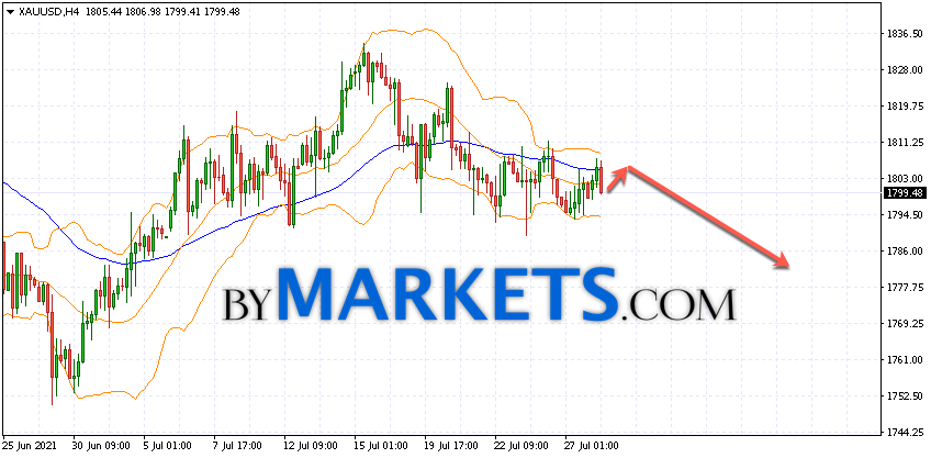 GOLD forecast and XAU/USD analysis on July 29, 2021