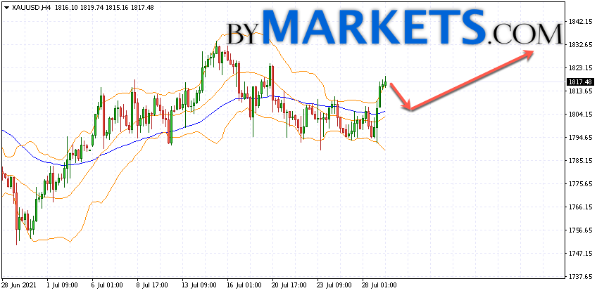 GOLD forecast and XAU/USD analysis on July 30, 2021GOLD forecast and XAU/USD analysis on July 30, 2021