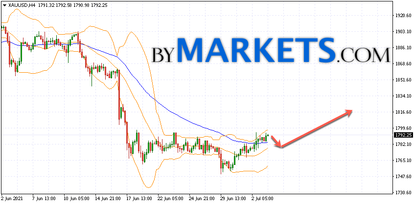 GOLD forecast and XAU/USD analysis on July 6, 2021