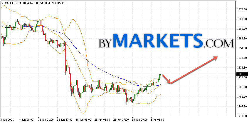 GOLD forecast and XAU/USD analysis on July 7, 2021
