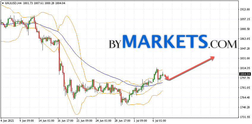 GOLD forecast and XAU/USD analysis on July 8, 2021