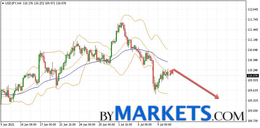 USD/JPY forecast Japanese Yen on July 13, 2021