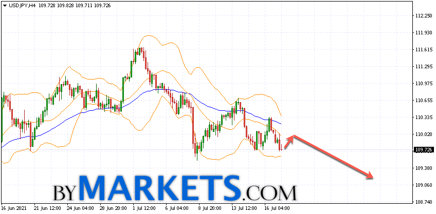 USD/JPY forecast Japanese Yen on July 20, 2021