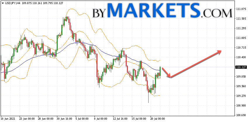 USD/JPY forecast Japanese Yen on July 22, 2021